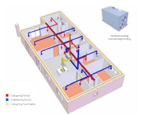ventilationsanlæg med varmegenvinding